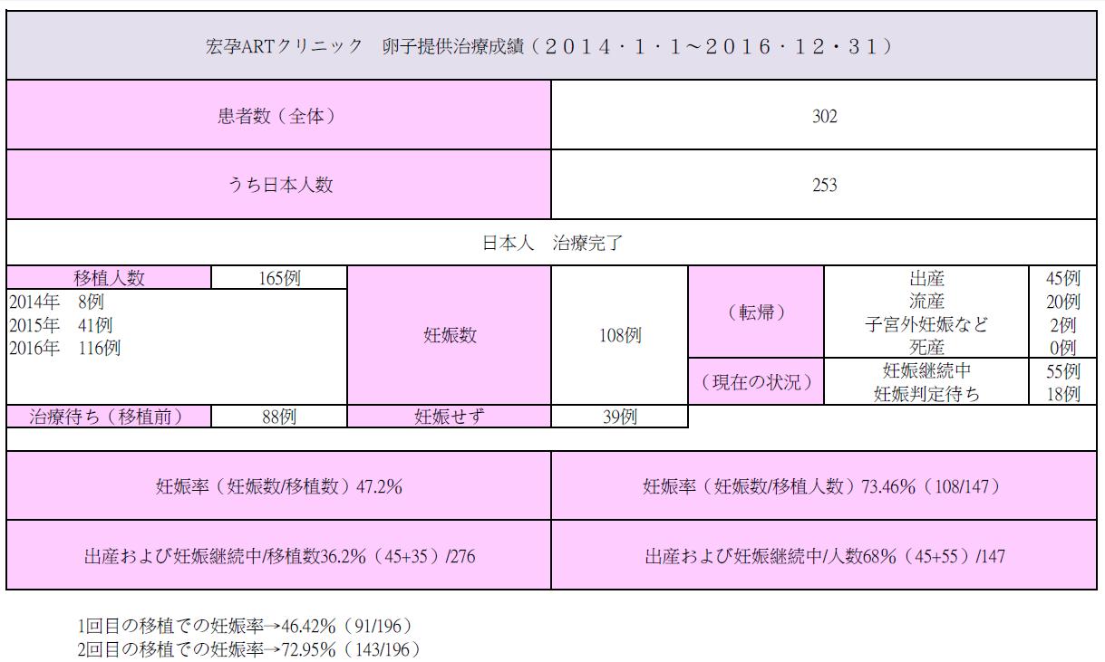 170209_Honji_result