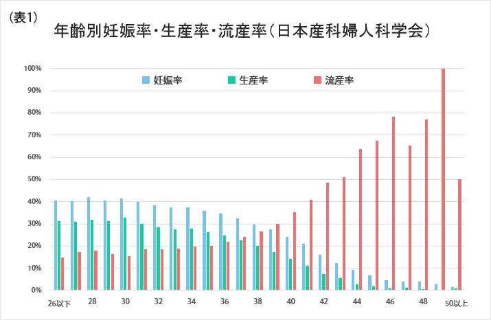 年齢別妊娠率・生産率・流産率