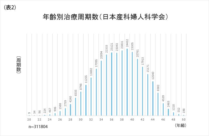 年齢別治療周期数(日本産科婦人科学会)